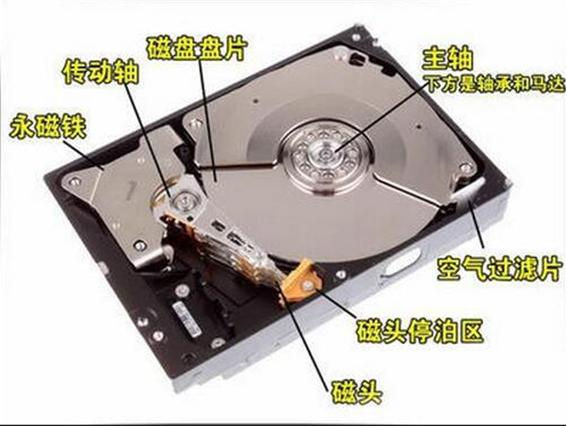 硬盘数据结构